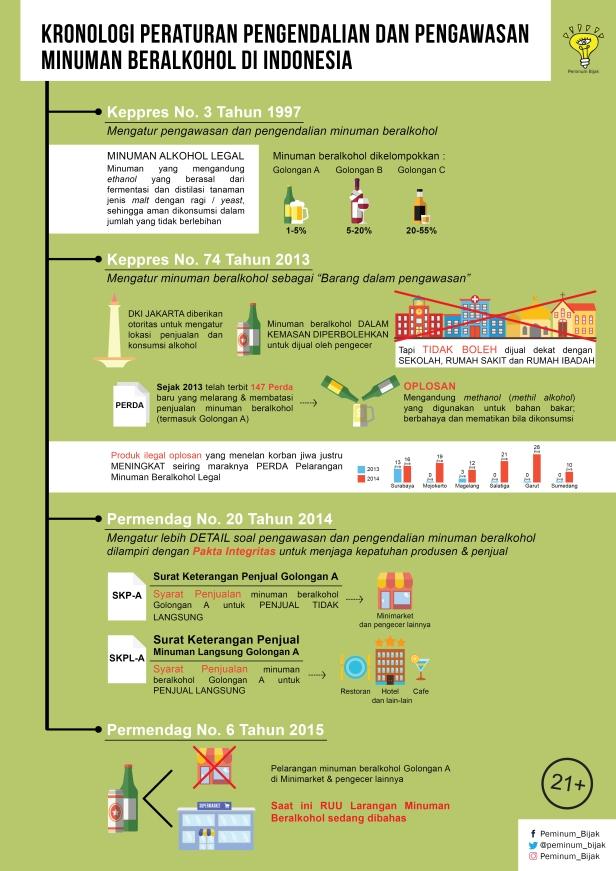 kronologi aturan minol di Indonesia-01